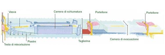 Esquema de proceso VPF Espumas de poliuretano Interplasp